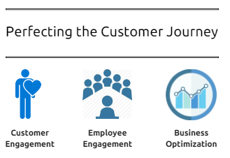 Customer Journey - Contact Center solutions