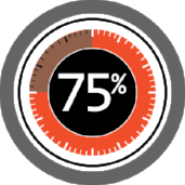 Contact Center predictive analytics - thermostat