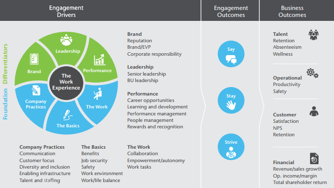 employee engagement research paper