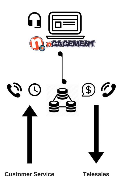 Telemarketing - inbound and outbound call center