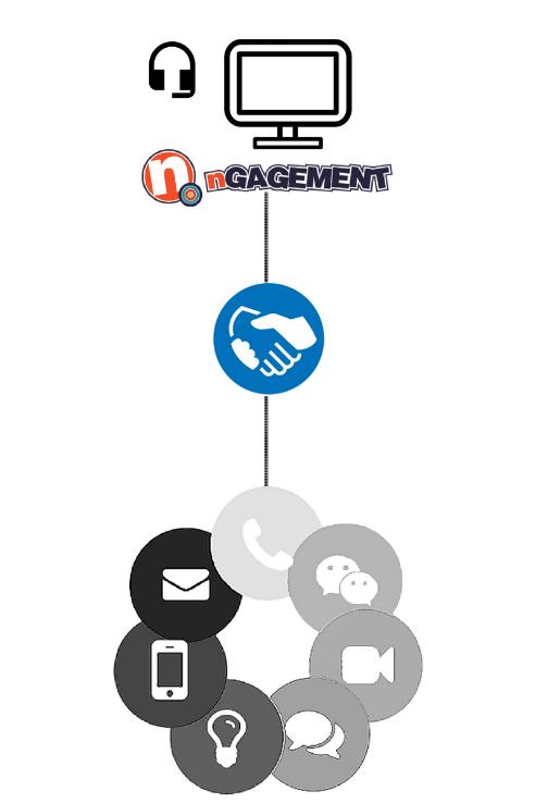 BPO call center model - process improvement