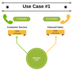 Blended KPI Use Case 1