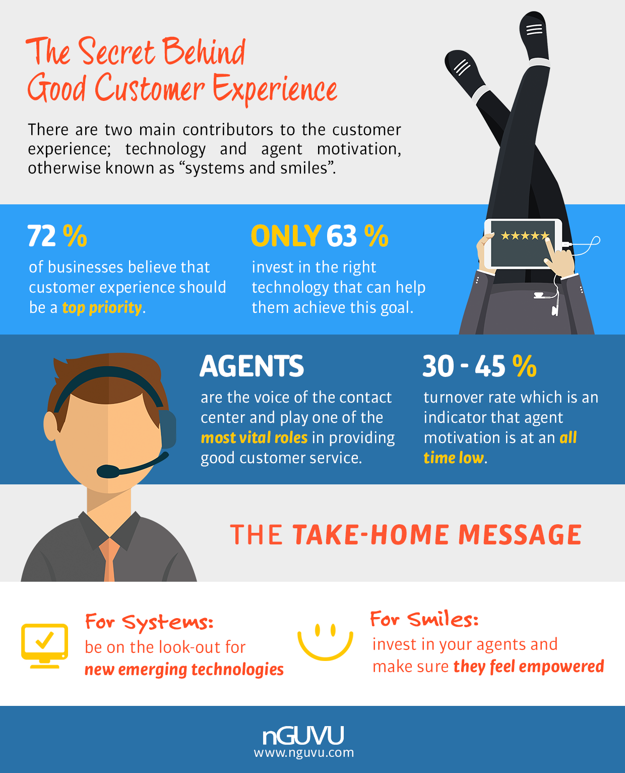 Customer Experience at Contact Centers