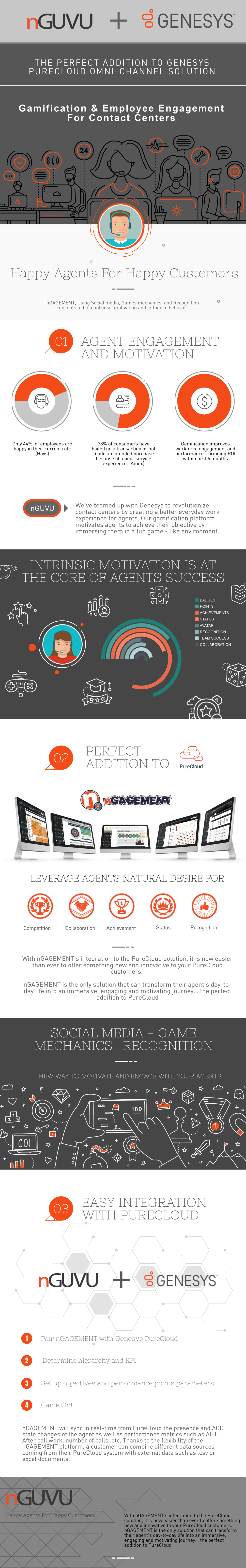 Infographic | nGUVU The Perfect Addition to Genesys PureCloud — Blog