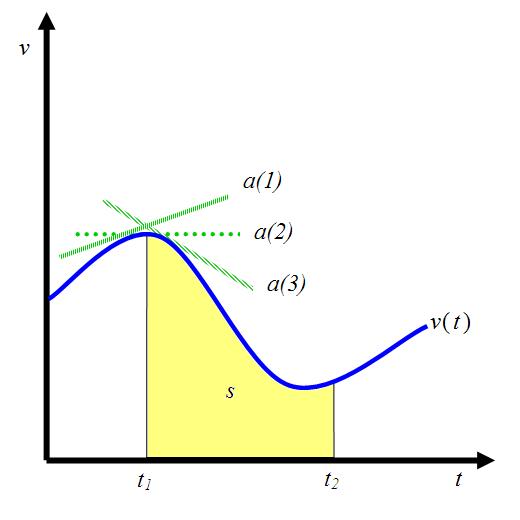 time subscript line graph.png