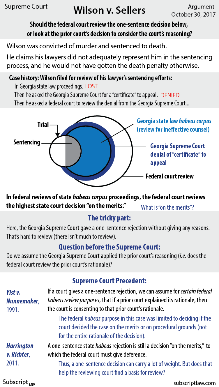 Wilson v. Sellers - Will Wilson's last chance to avoid the death penalty be based on review of a one-sentence decision?