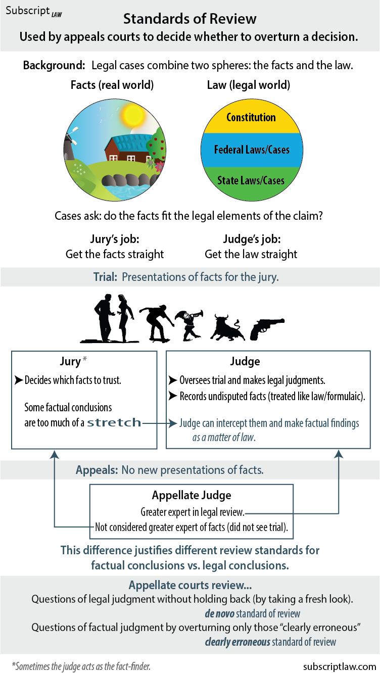 The concept and types of legal facts. Classification of legal facts 94
