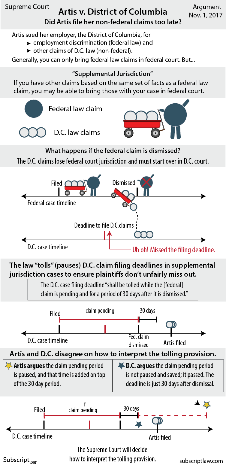 Artis v. District of Columbia - Did Artis file her D.C. law claims too late? See how the Supreme Court interprets a claim filing deadline in a law on jurisdiction.