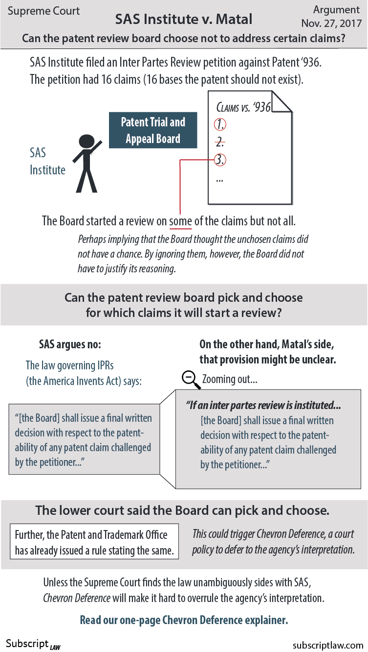 SAS Institute v. Matal - SAS challenged Matal's patent, and the review board did not address all of SAS's claims. Can the patent review board pick and choose the claims it will start a review for?