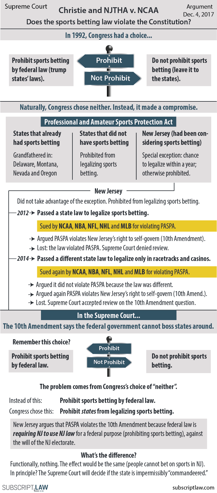 Christie v. NCAA - New Jersey wants to legalize sports betting, but a federal law says it can't. Does the federal law violate the Constitution?