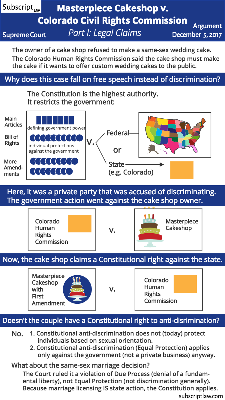 Masterpiece Cakeshop v. Colorado Civil Rights Commission - Part I: Understanding the Legal Claims. How does this case differ from the same-sex marriage case?