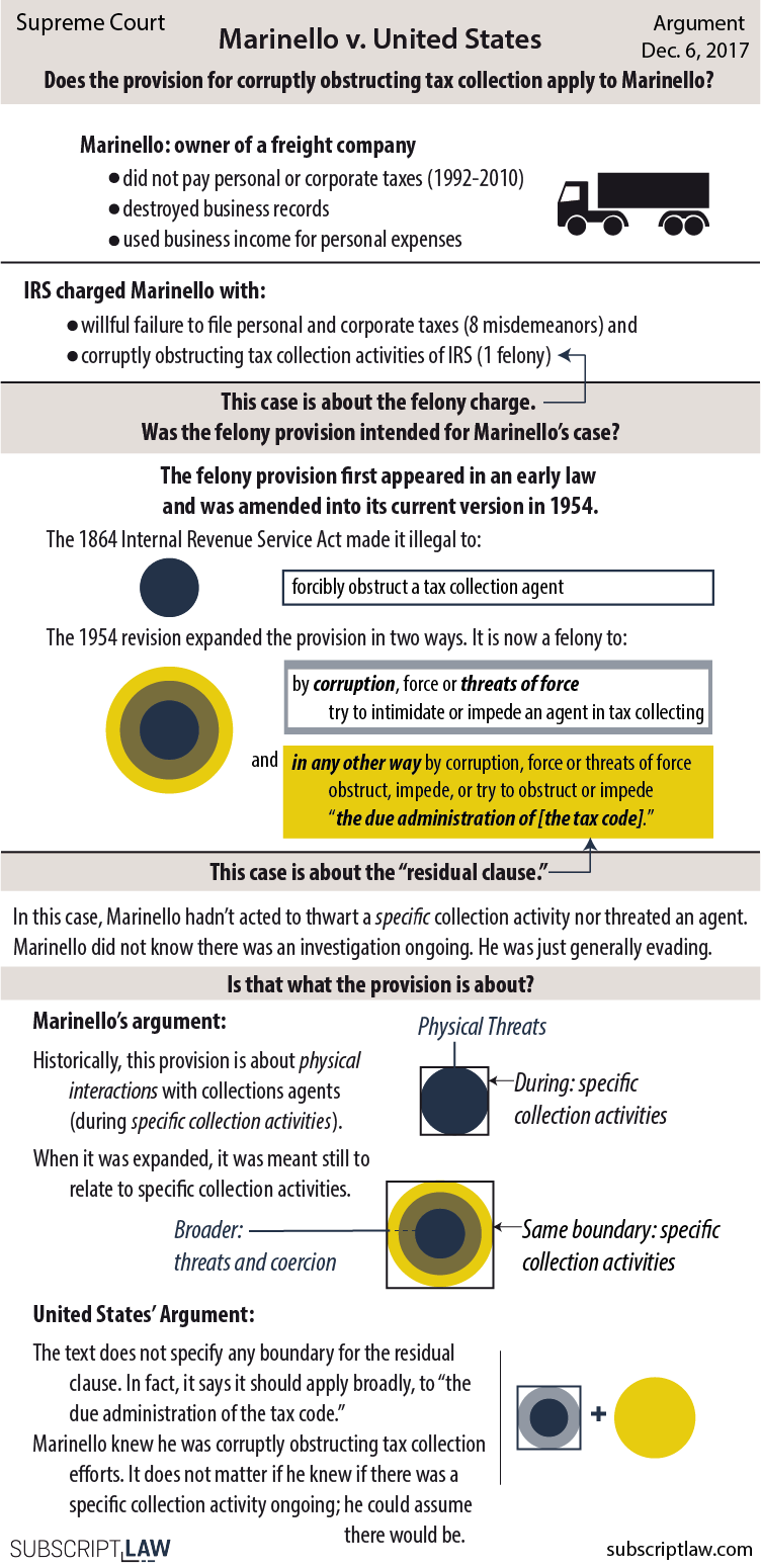 Marinello v. United States - Does the felony tax provision apply to Marinello?