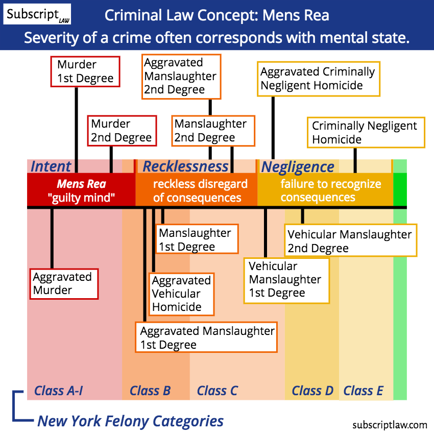 Mens Rea - The Guilty Mind: See how murder categories (degrees) correspond to mental state.