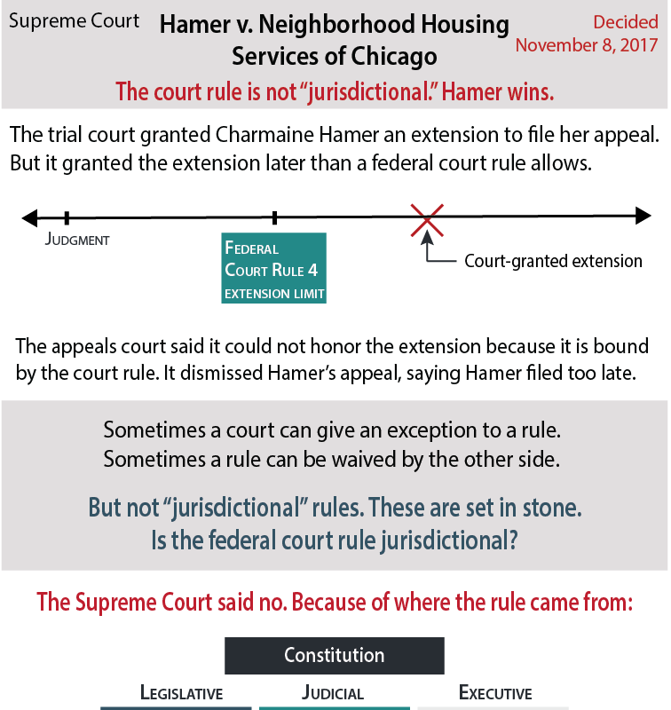 Hamer v. NHSC - The Supreme Court ruled Charmaine Hamer would not be prejudiced by a procedural rule.