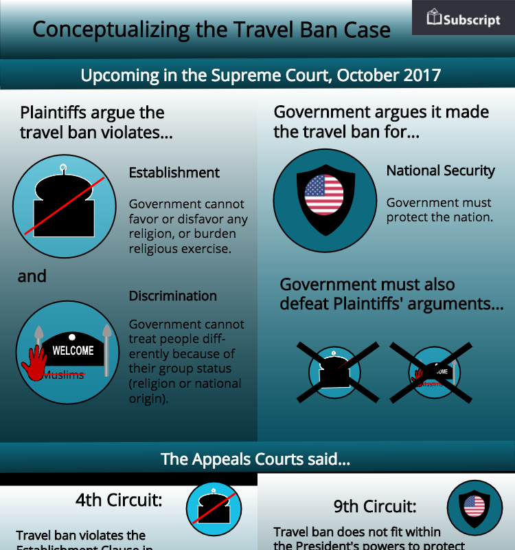 The Travel Ban Cases - Does Trump's