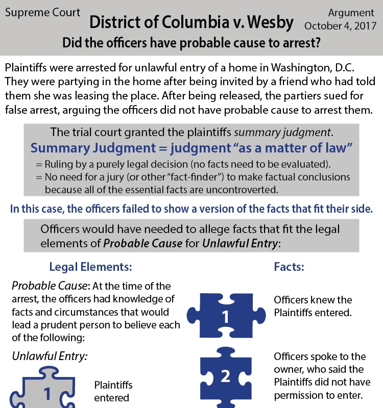 District of Columbia v. Wesby - Did the officers have probable cause to arrest the plaintiffs, who were partying in a house that turned out not to belong to the person who invited them?