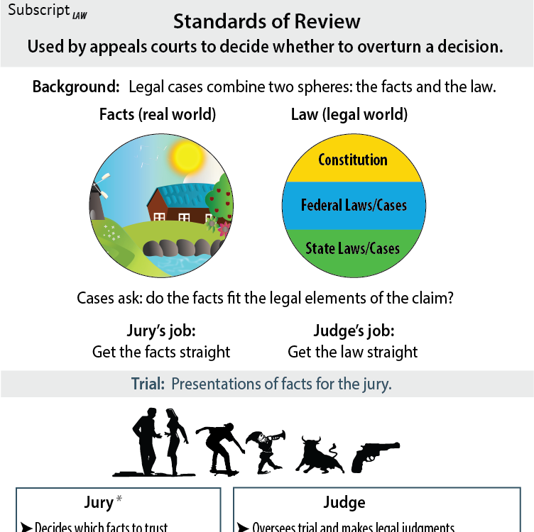 Standards of Review - How strictly will an appeals court judge a lower court decision?