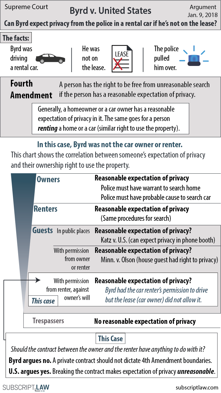 Byrd v. United States - Can you expect privacy (i.e. Fourth Amendment protections) in a rental car if you are not on the lease?