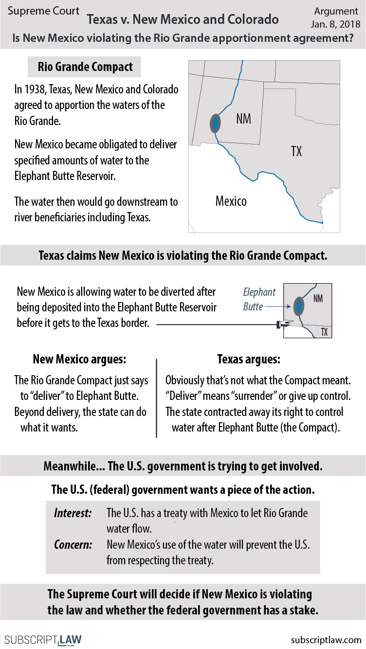 Texas v. New Mexico - Texas argues New Mexico is violating a 1938 agreement that allocates usage of the Rio Grande River water. New Mexico argues Texas doesn't have a case. Will the Supreme Court dismiss it?