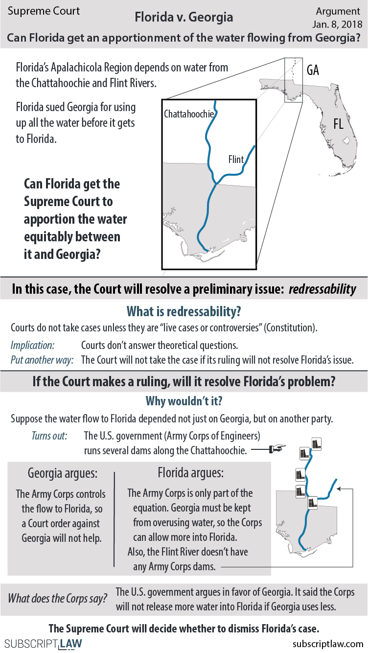 Florida v. Georgia - Florida argues Georgia is using up too much river water that Florida needs for its ecosystem and economy. Will the Supreme Court grant Florida an