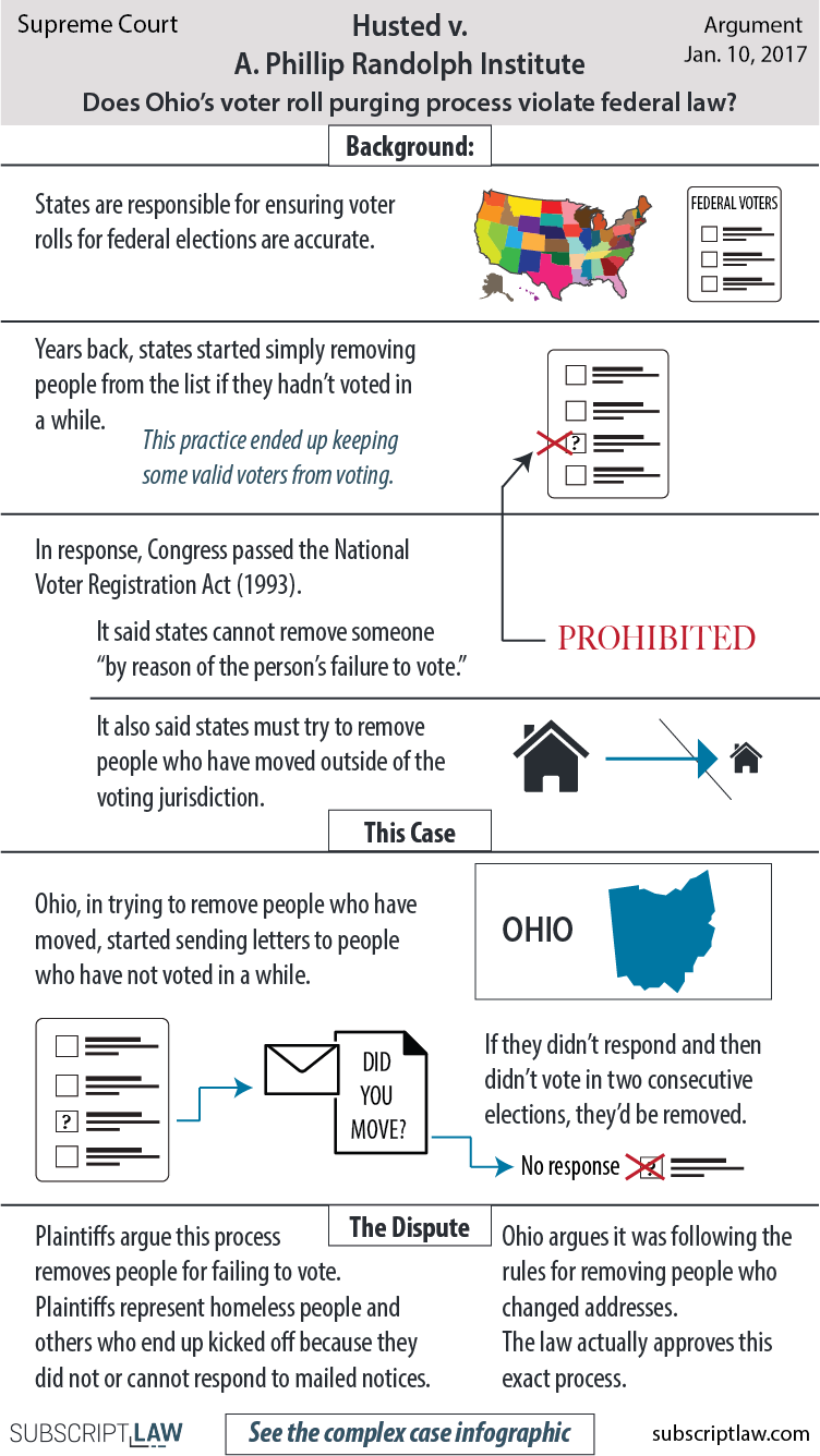 Husted v. A. Phillip Randolph Institute - Plaintiffs claim Ohio's voter roll purging process kicks people off the list illegally. Does the process violate federal law?