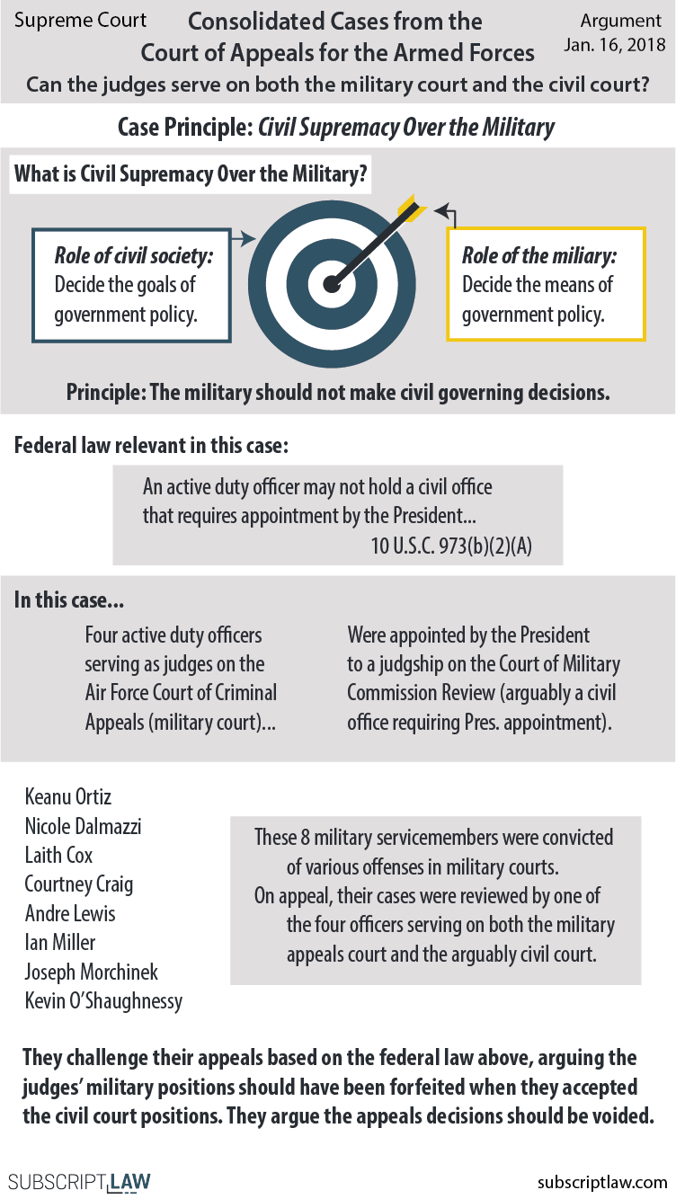 Consolidated Military Court Appeals.png