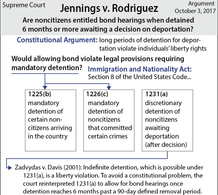 Jennings v. Rodriguez