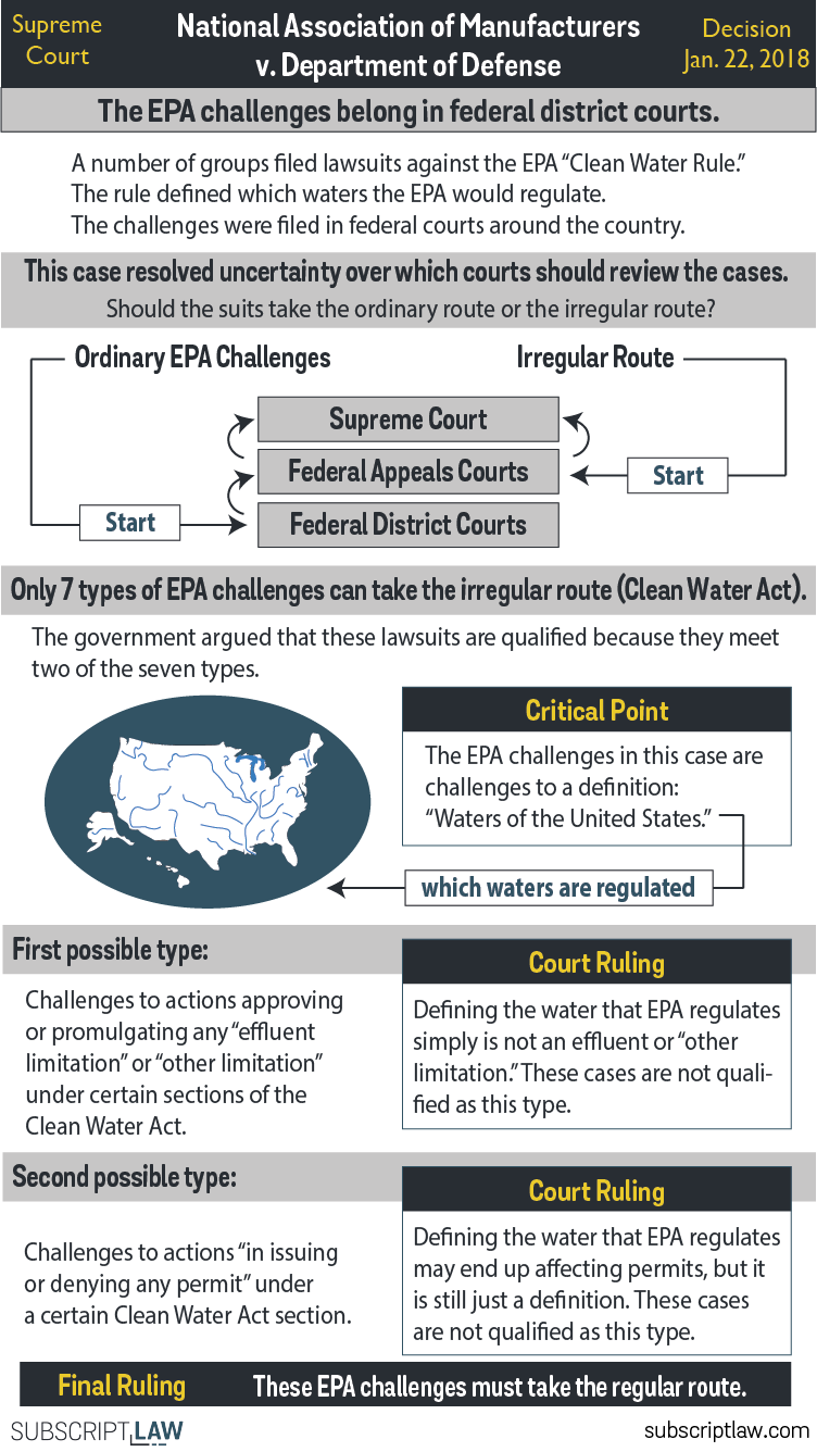National Association of Manufacturers v. Department of Defense - The EPA challenges must start in federal district courts, despite federal government arguments that they should go directly to appeals courts.