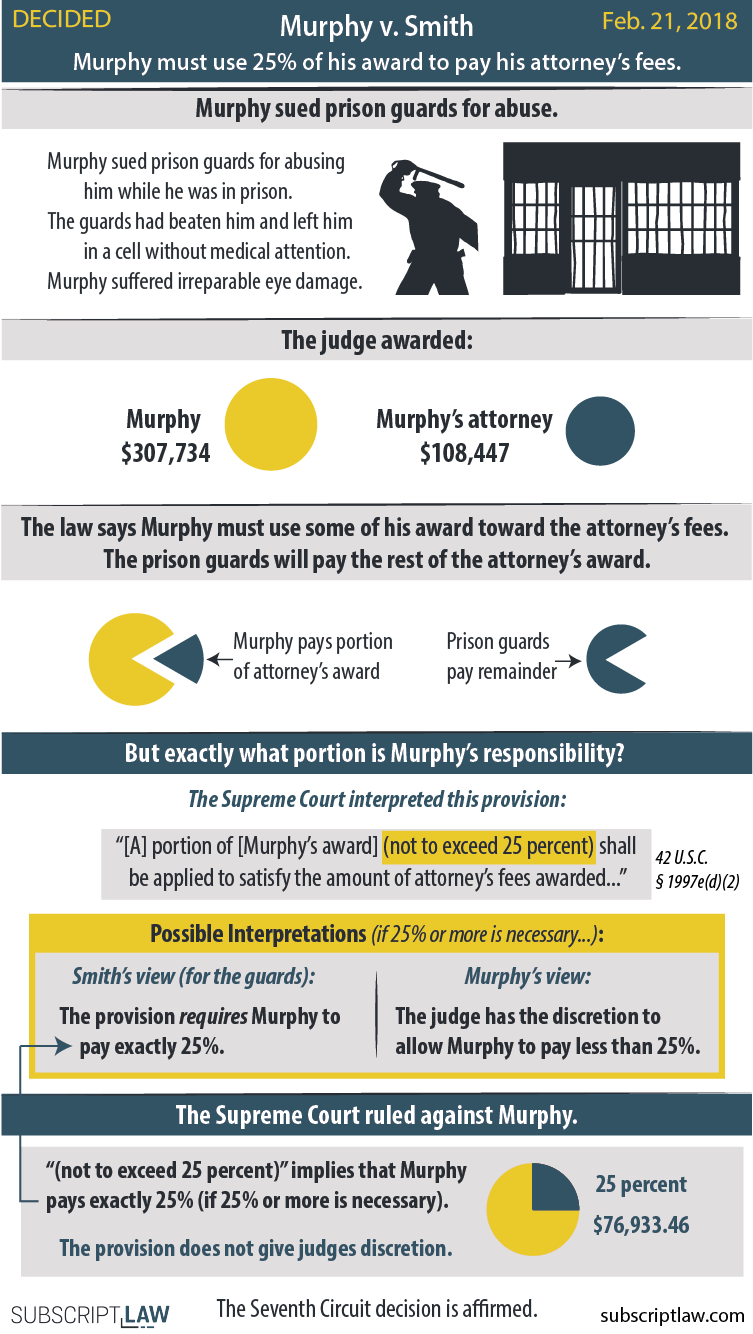 Murphy v. Smith - Murphy was awarded over $300,000 for abuse he suffered while in prison. The Supreme Court ruled Murphy must use 25% of his award to pay his attorney's fees.
