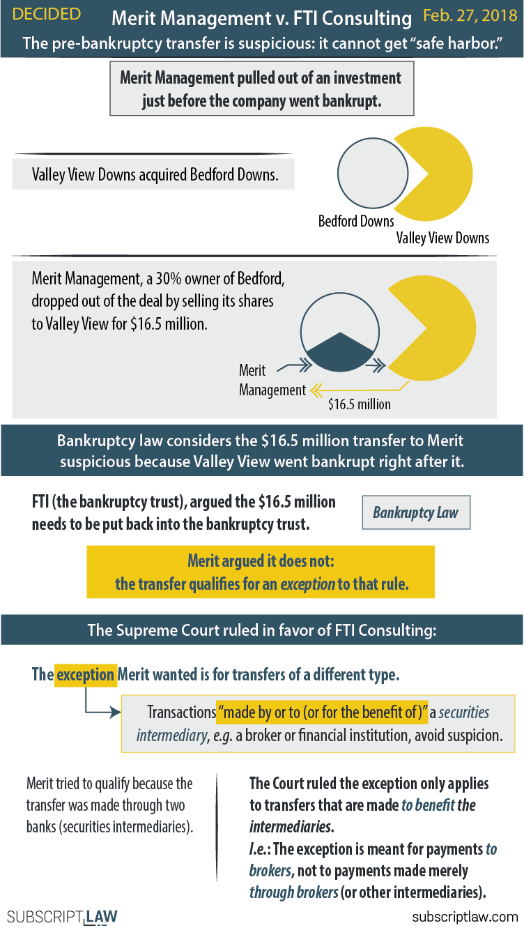 Merit Management Group v. FTI Consulting - Merit Management cannot take advantage of the bankruptcy safe harbor provision. That provision is meant for transfers to brokers.
