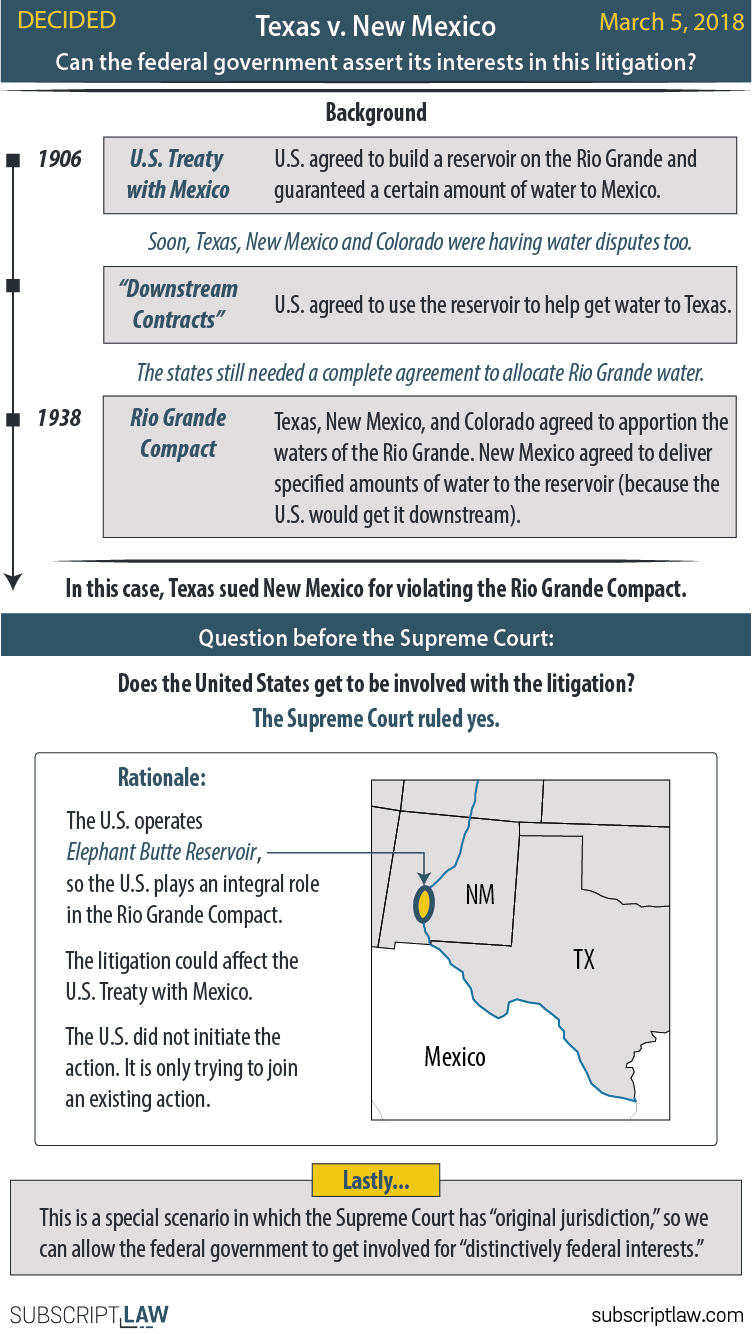 Texas v. New Mexico - The United States can intervene in the water dispute between Texas, New Mexico and Colorado even though the United States was not a party to the Rio Grande Compact.