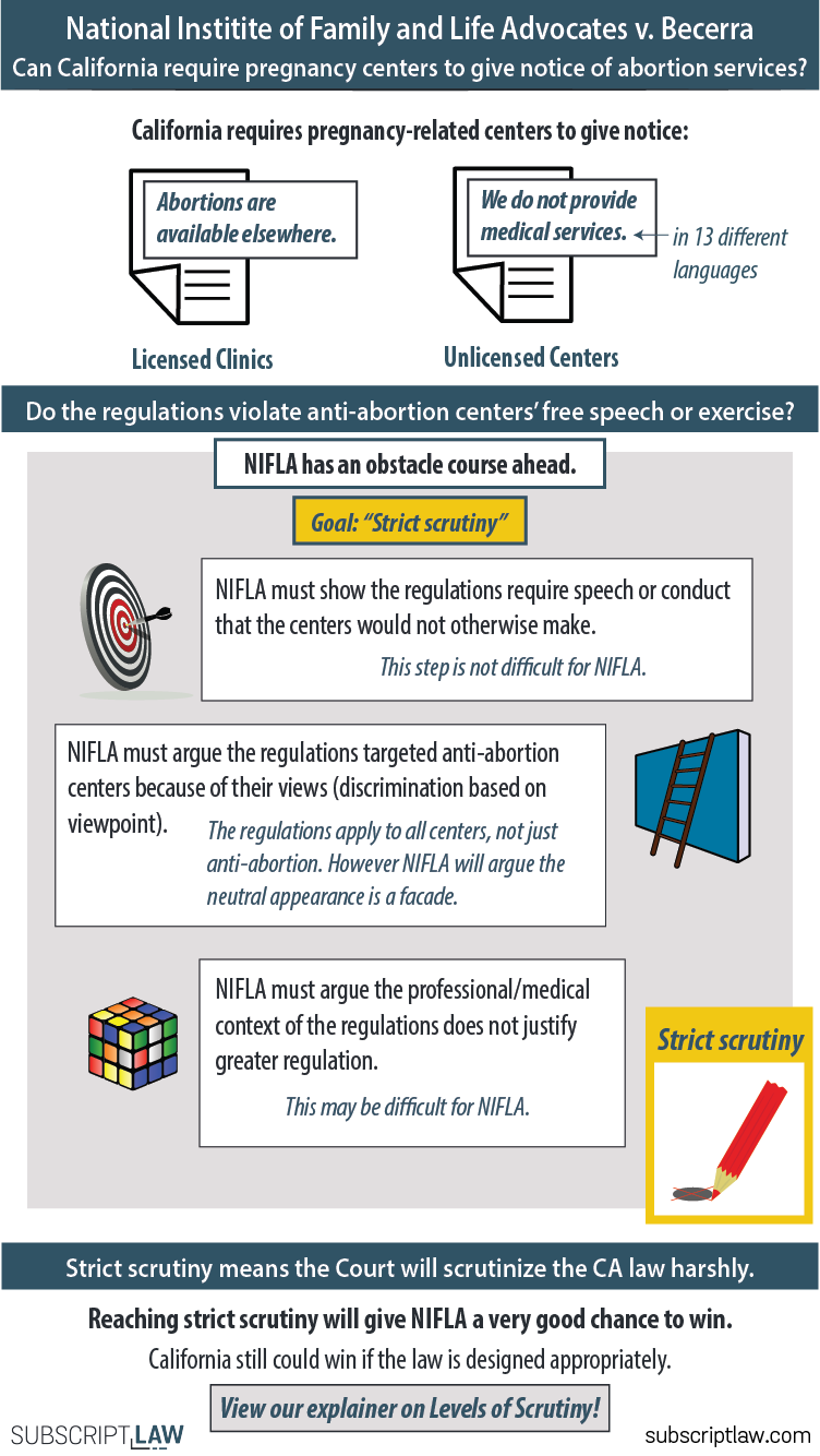 National Institute of Family and Life Advocates v. Becerra - A California law requires anti-abortion pregnancy centers to tell women that abortions are available. NIFLA argues the law violates the centers' First Amendment rights.