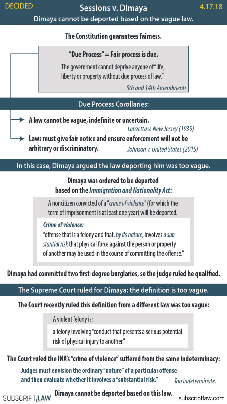 Sessions v. Dimaya - Dimaya cannot be deported based on the INA's definition of