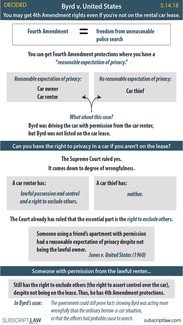 Byrd v. United States - A person can have 4th Amendment privacy against police search when driving a rental car, even if the person is not listed on the car lease.