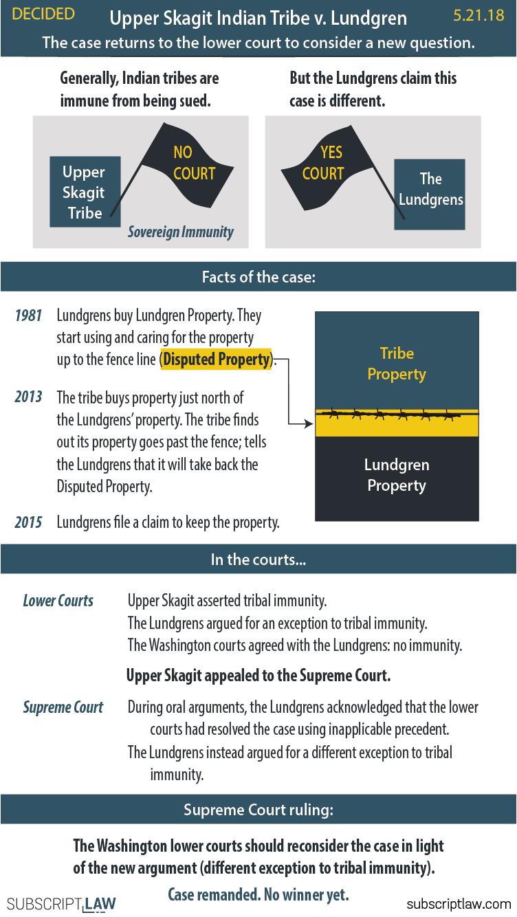 Upper Skagit v Lundgren Decision