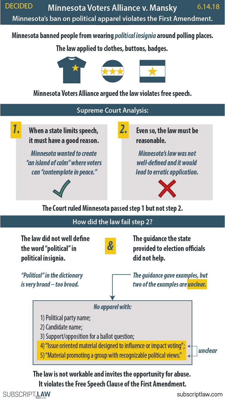 Minnesota Voters Alliance v. Mansky - Minnesota's ban on political apparel violates the Free Speech Clause of the First Amendment.