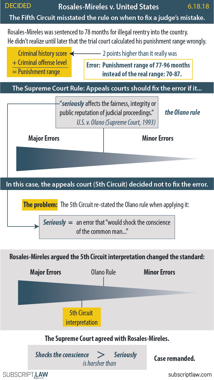 Rosales-Mireles v. United States - The Fifth Circuit used the wrong standard in deciding when to fix a judge's mistake. It must reconsider Rosales-Mireles' case.