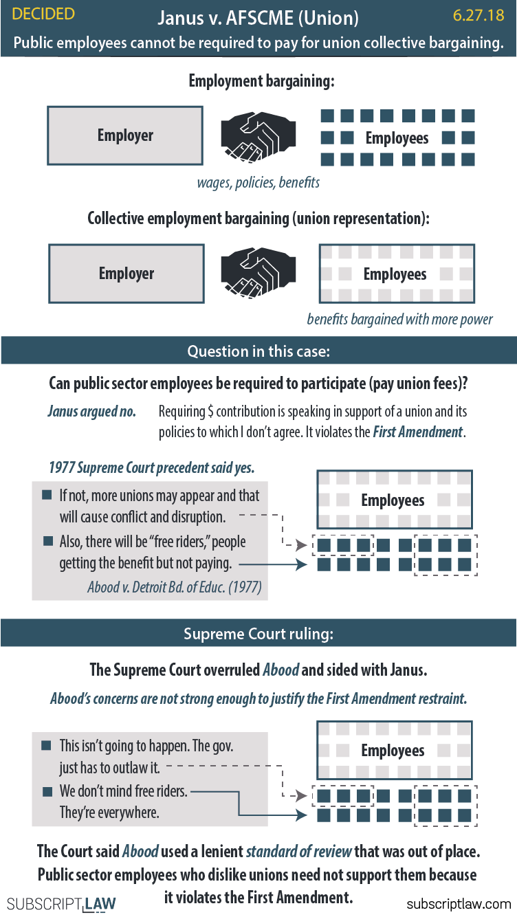 Janus v. AFSCME (Union) - States cannot require public sector employees to pay union fees.