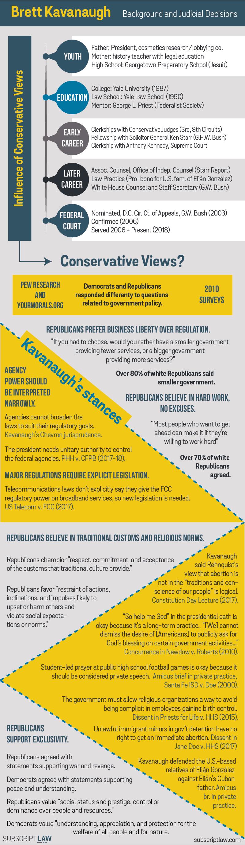 Brett Kavanaugh Infographic