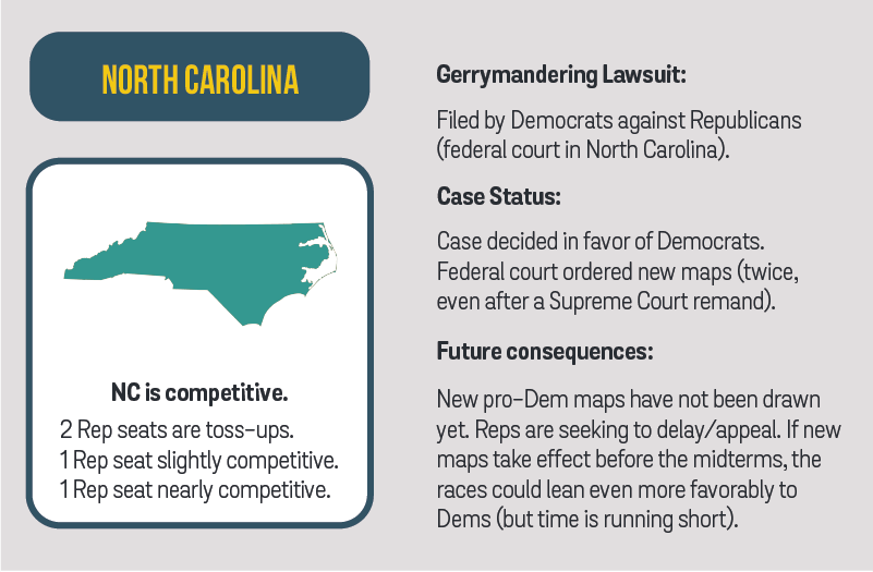 North Carolina and Redistricting