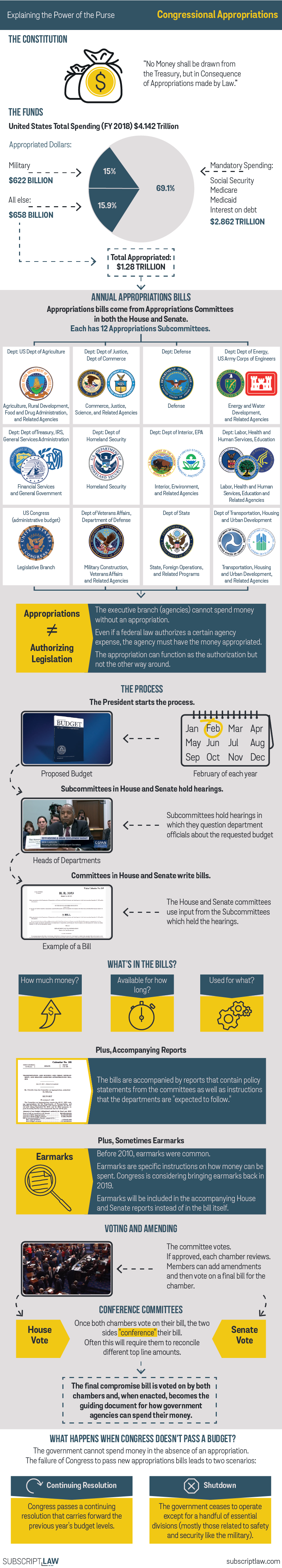 Congressional Budgeting