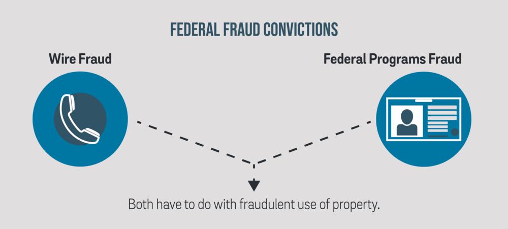 Bridgegate - fraud.png