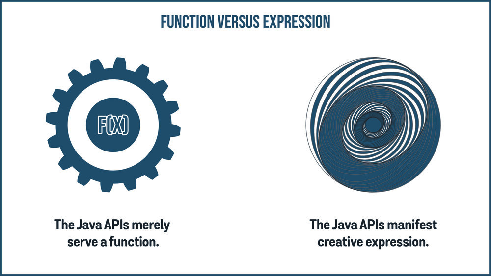 Google argues the APIs it copied are purely functional, while Oracle argues the APIs are creative expression.