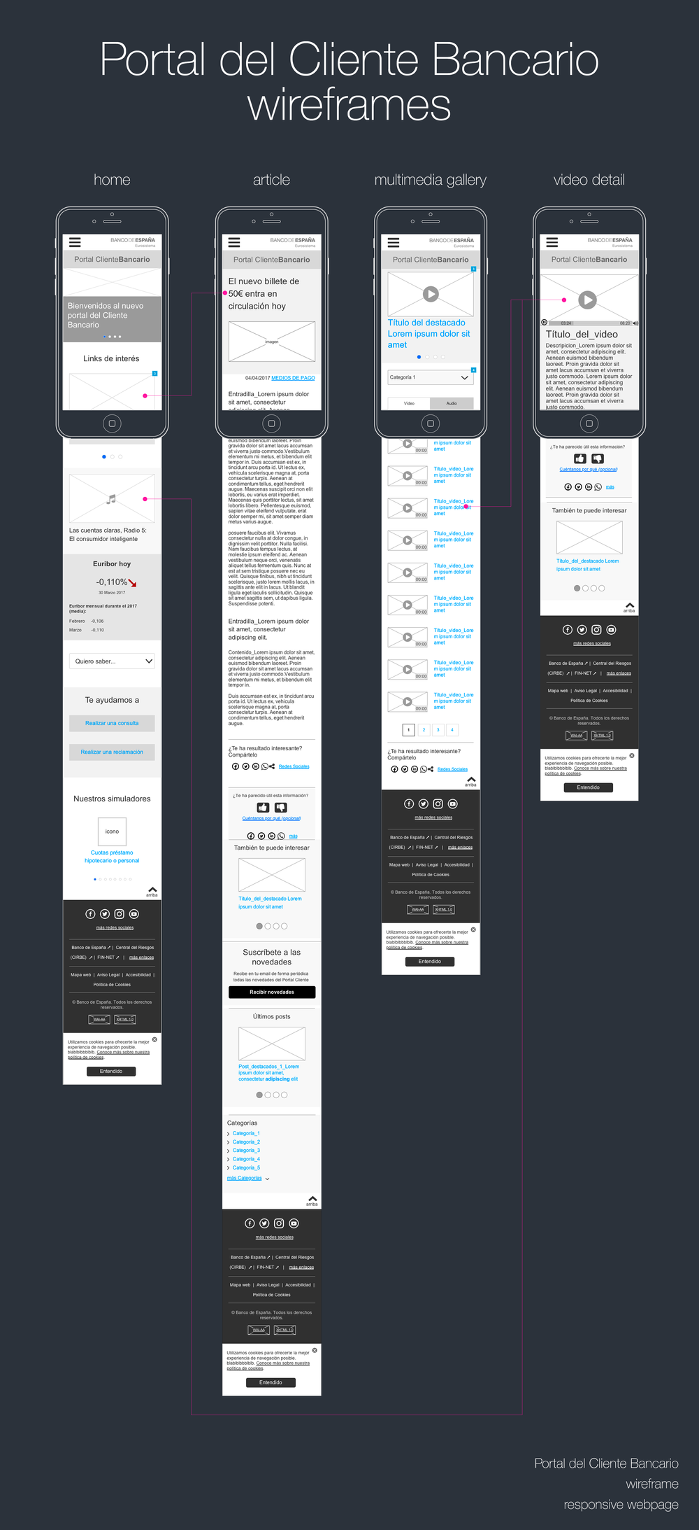 Some of the wireframes.