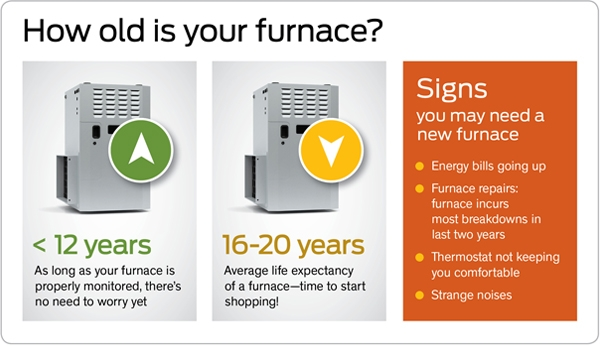 Signs You May Need a New Furnace