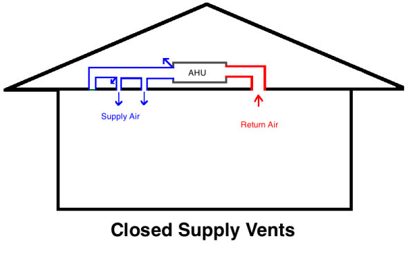 Does Shutting Furnace Vents Save Money?