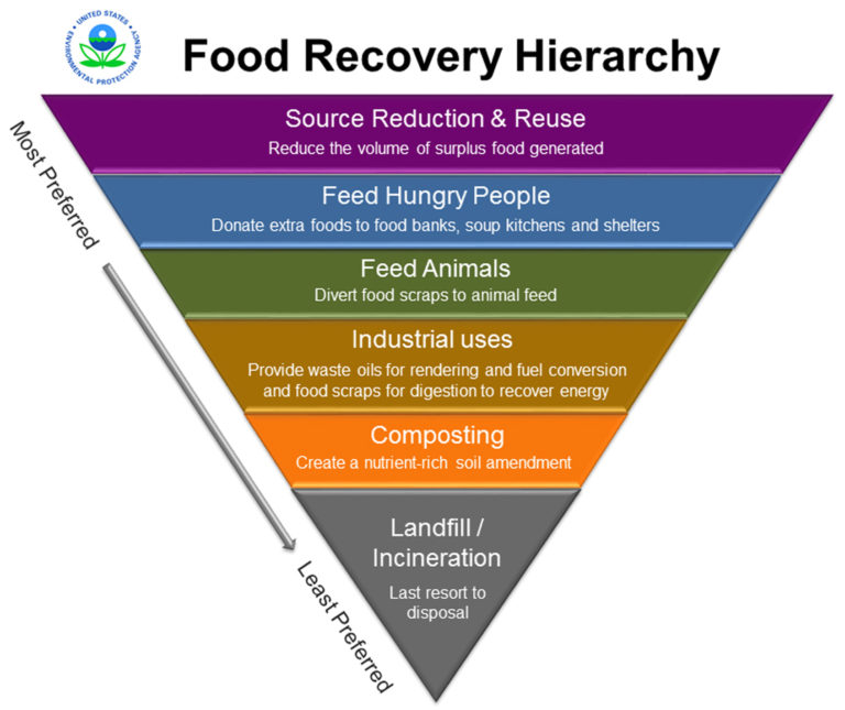 EPA's Food Recovery Hierarchy   https://www.epa.gov/sustainable-management-food/food-recovery-hierarchy