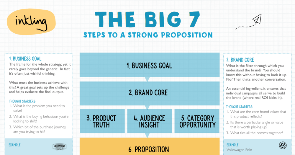 THE BIG 7 - Whilst we don't believe you can form-fill your way to great creative work, we do believe in discipline;asking yourself the right questions to get under the skin of an issue.Behind every great idea there is firm strategic scaffolding that lifts thinking above the mediocre.Click to find out more.
