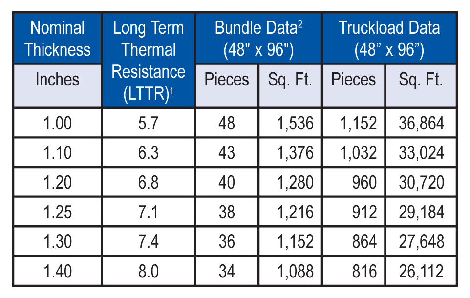 1LTTR values are determined in accordance with CAN/ULC-S770. LTTR predicts a 15-year, time-weighted average.  2Re-Cover Board-3 is shipped in bundles that are approximately 48 inches high and wrapped in plastic for easy handling.