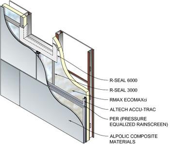 R-Trac HVHZ System Diagram
